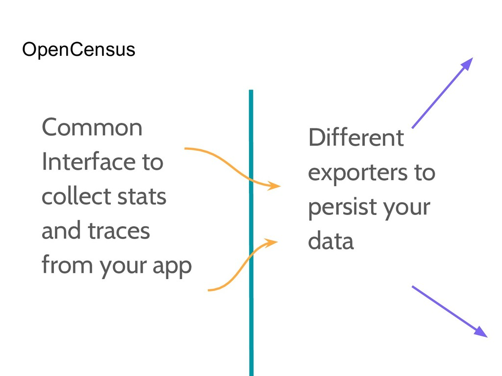 OpenCensus Common Interface to collect stats an...