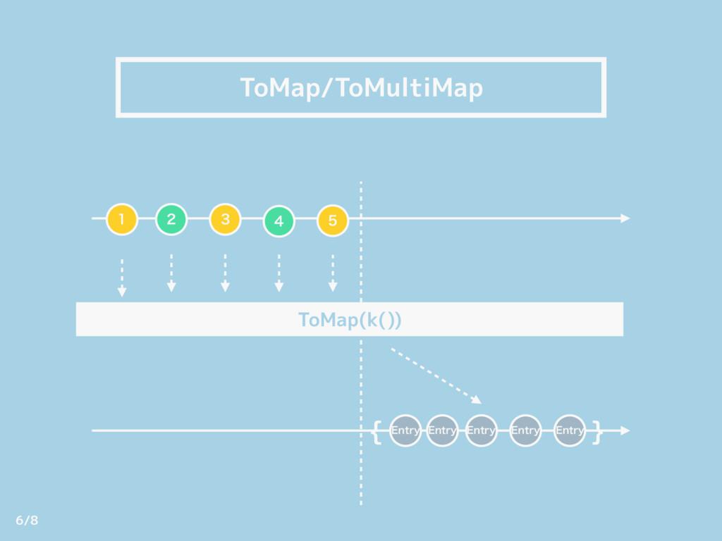 ToMap/ToMultiMap   ToMap(k())    { } &OUSZ...