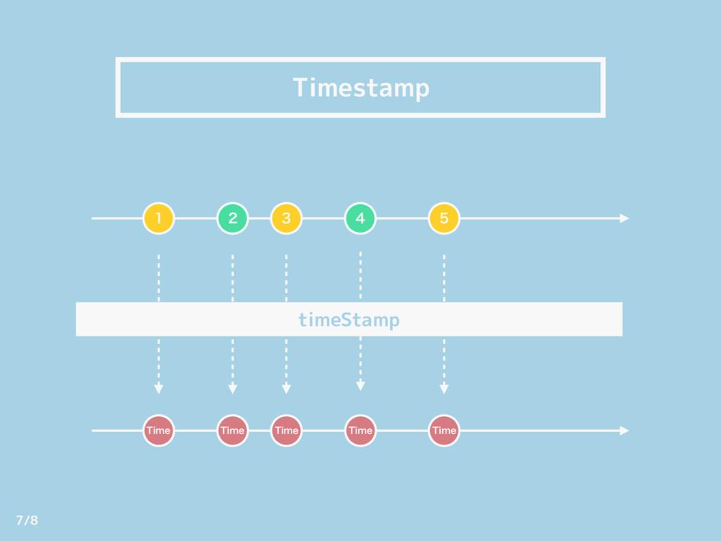Timestamp   timeStamp 5JNF    5JNF 5JNF 5J...