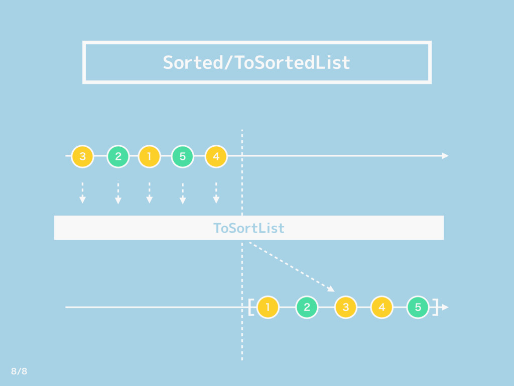 Sorted/ToSortedList [ ]   ToSortList     ...