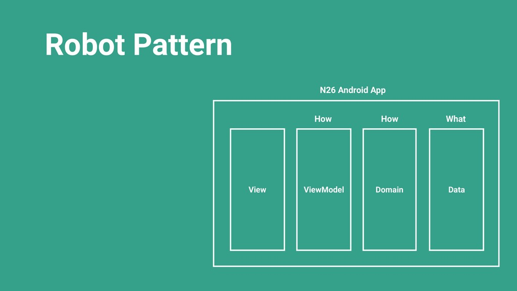 Robot Pattern View ViewModel Domain Data What H...