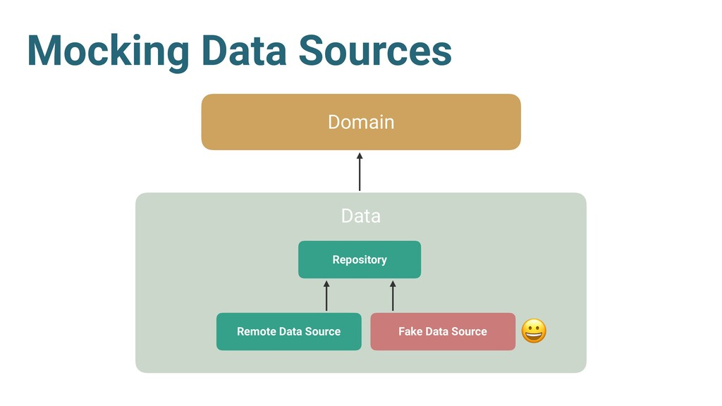 Mocking Data Sources Domain Data Repository Rem...