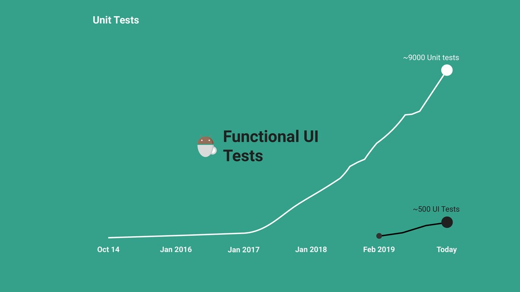 Unit Tests ~500 UI Tests Functional UI Tests Oc...