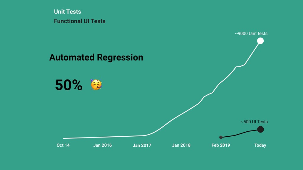 Unit Tests ~500 UI Tests Oct 14 Jan 2016 Jan 20...