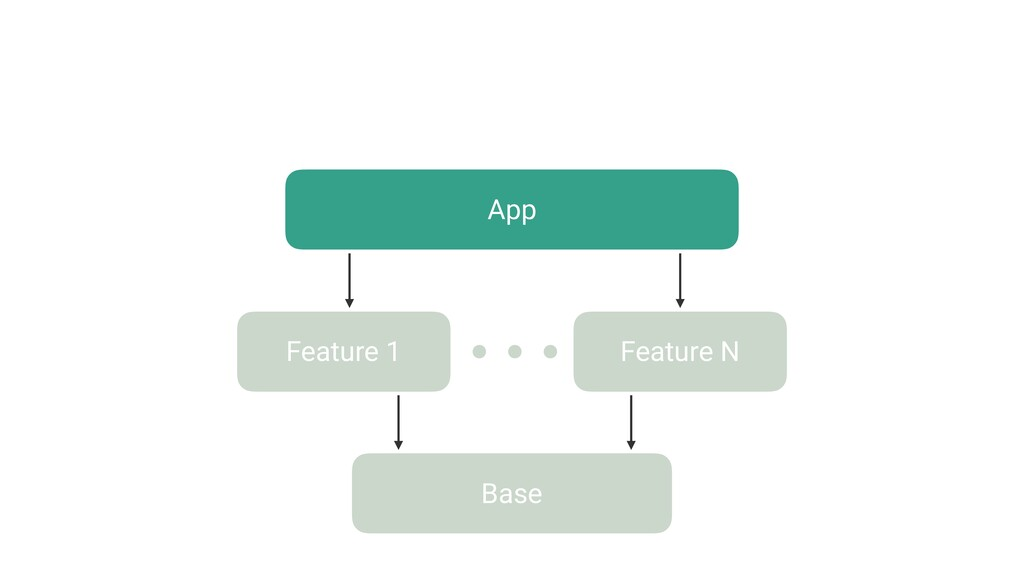 Feature 1 Feature N Base App