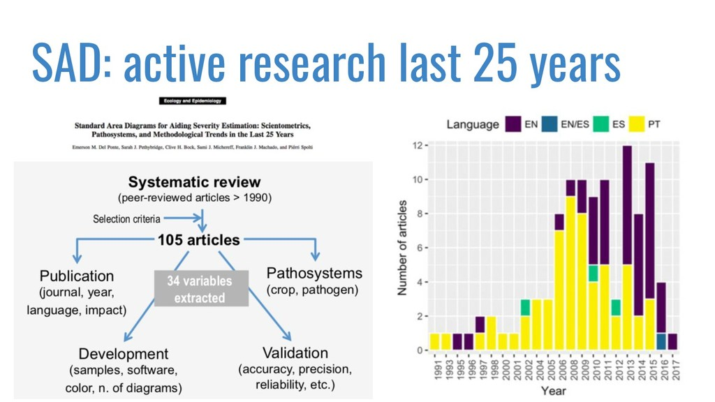 SAD: active research last 25 years