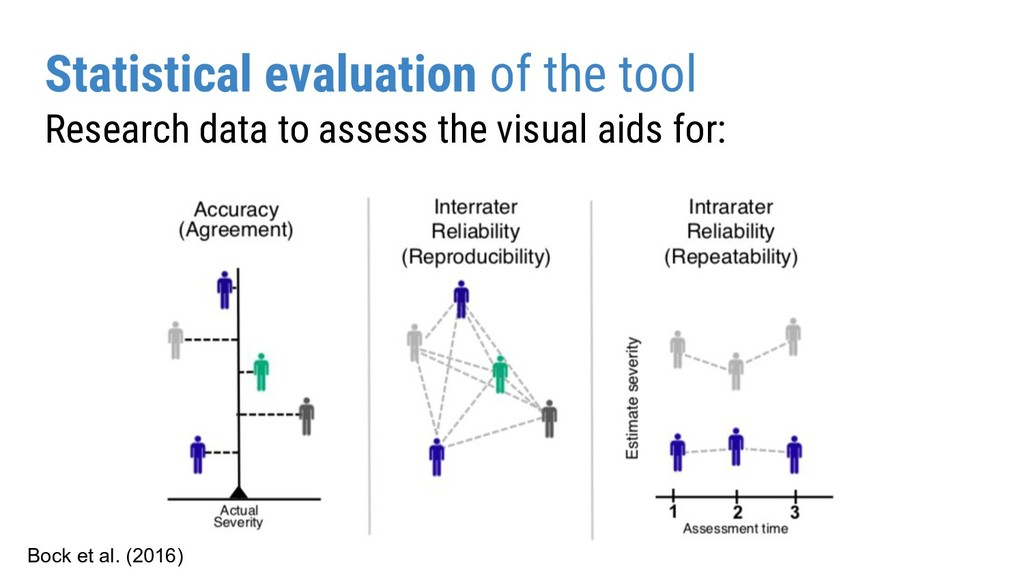 Statistical evaluation of the tool Research dat...