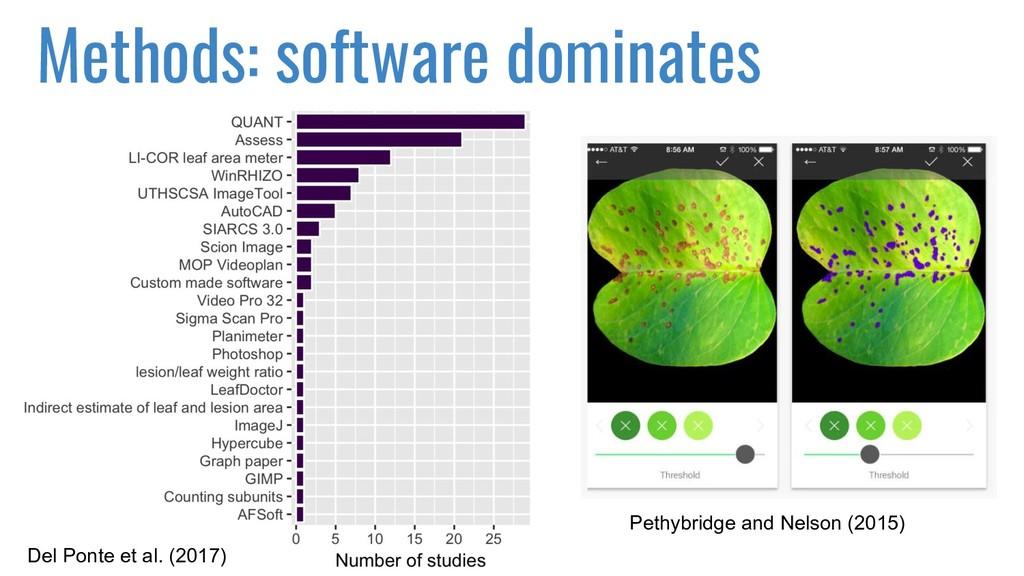 Methods: software dominates Pethybridge and Nel...
