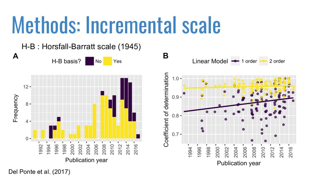 Methods: Incremental scale H-B : Horsfall-Barra...