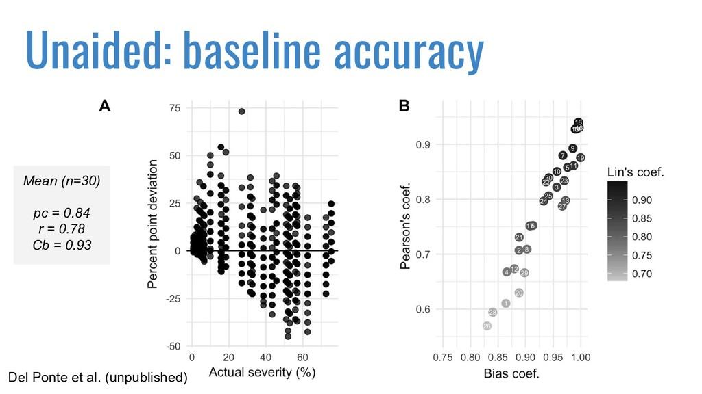Unaided: baseline accuracy Mean (n=30) pc = 0.8...