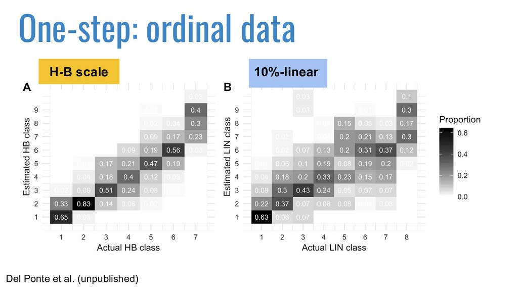 One-step: ordinal data H-B scale 10%-linear Del...