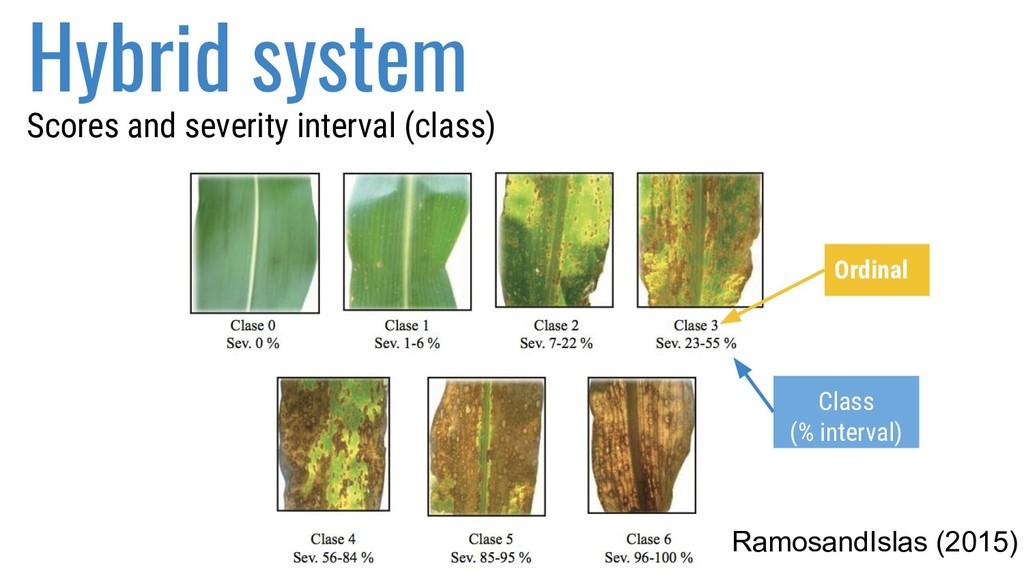 Hybrid system RamosandIslas (2015) Scores and s...