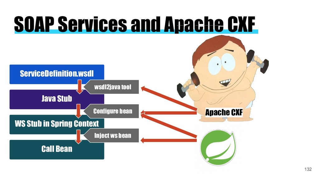 SOAP Services and Apache CXF Apache CXF Service...