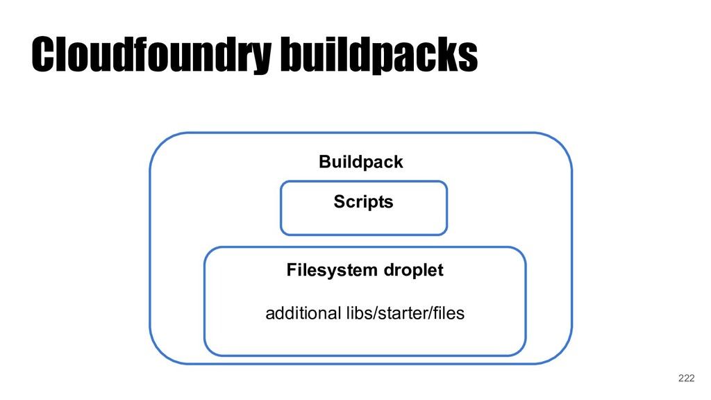 Cloudfoundry buildpacks Buildpack Scripts Files...