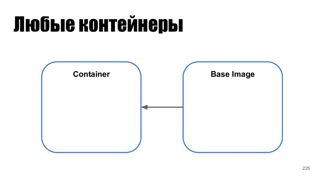 Любые контейнеры Container Base Image 225