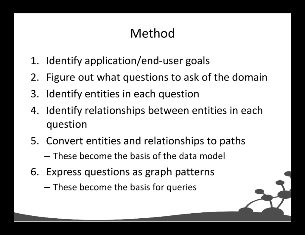 Method 1. Identify application/end-user goals 2...