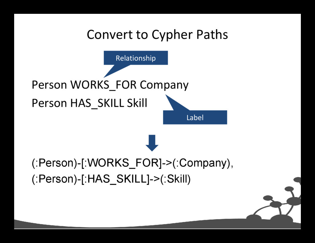 Convert to Cypher Paths Person WORKS_FOR Compan...