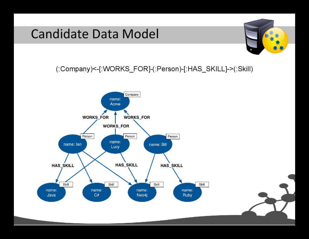 Candidate Data Model (:Company)<-[:WORKS_FOR]-(...