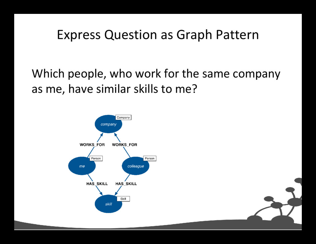 Express Question as Graph Pattern Which people,...