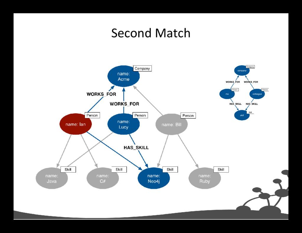 Second Match