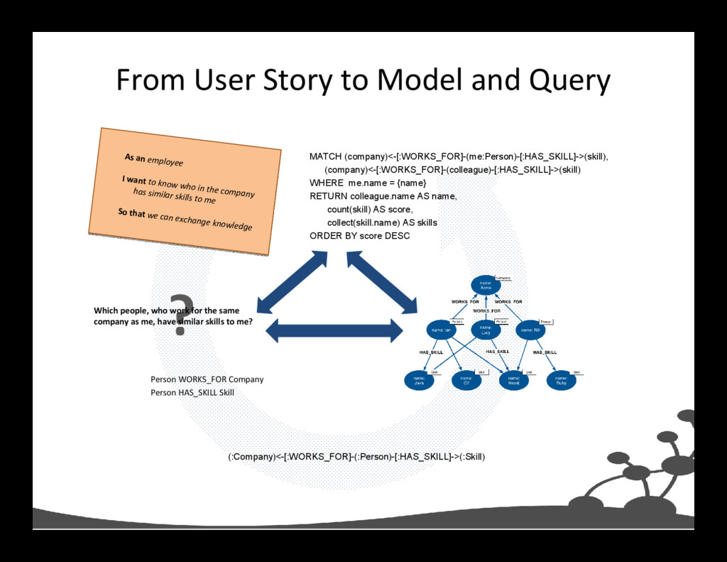 From User Story to Model and Query MATCH (compa...