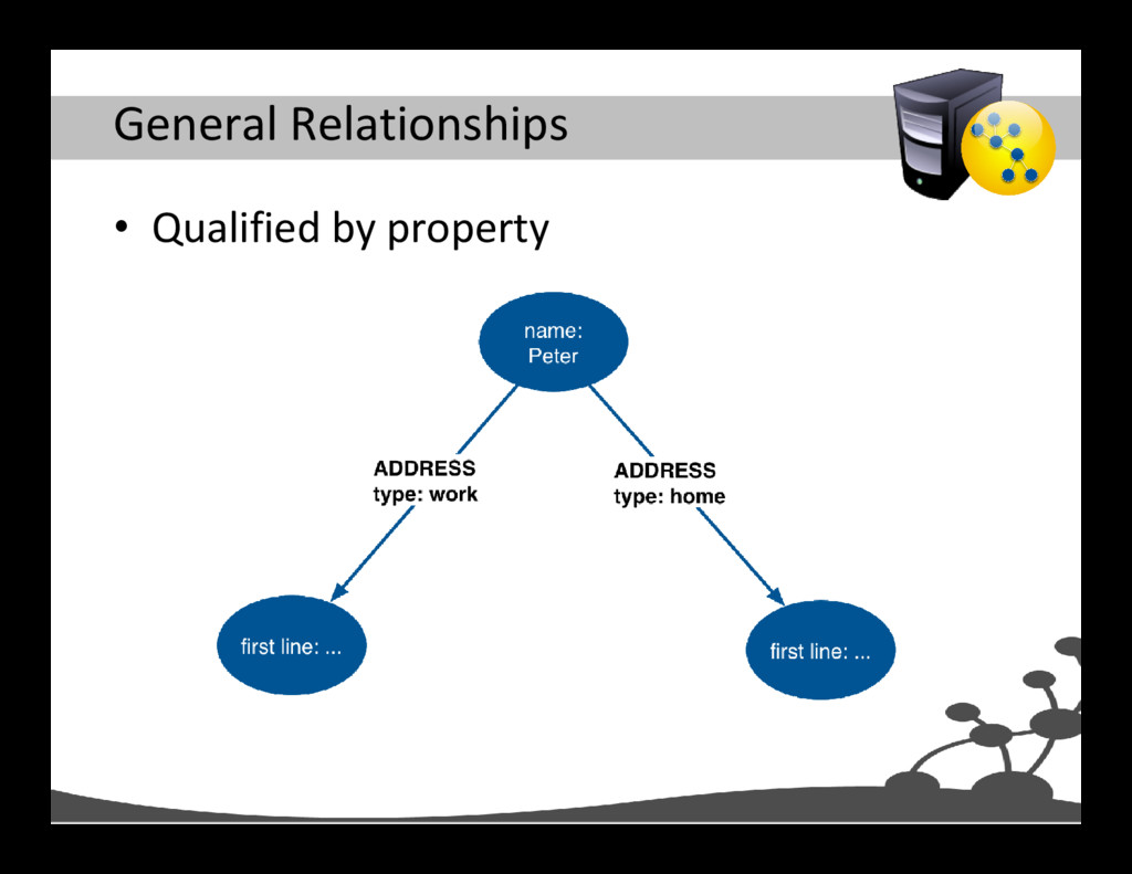 General Relationships • Qualified by property