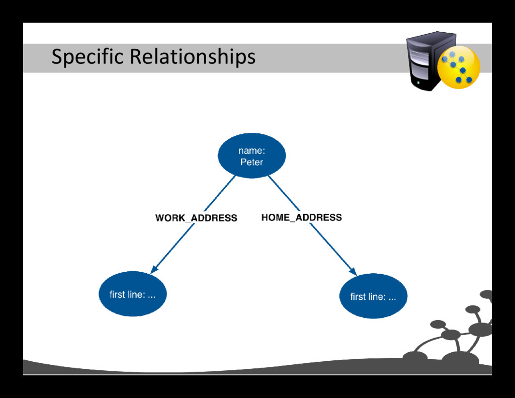 Specific Relationships