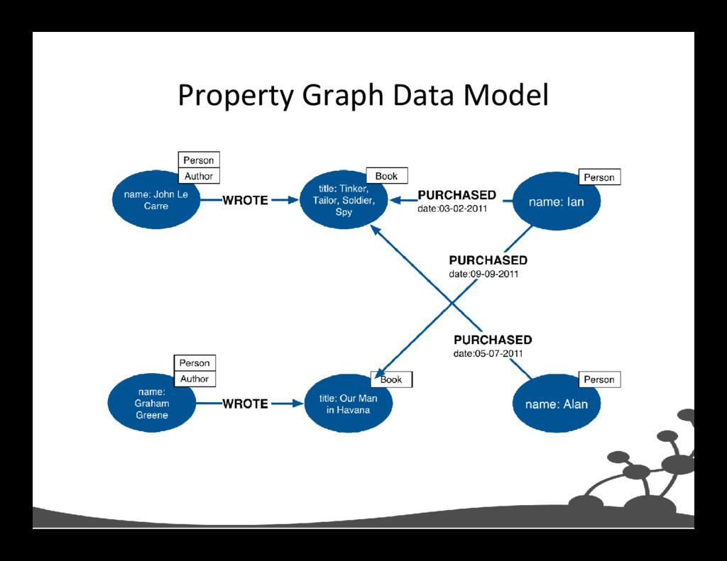 Property Graph Data Model