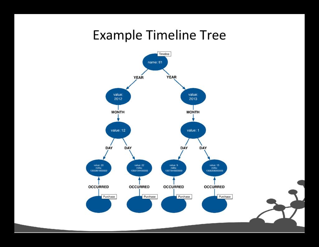 Example Timeline Tree