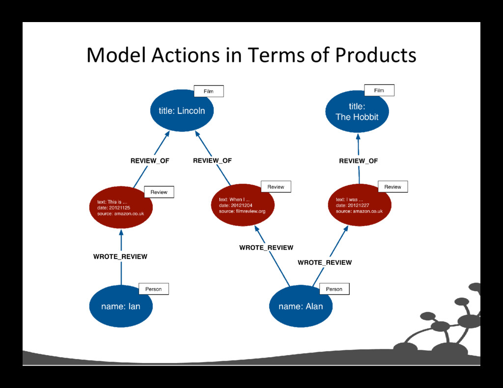 Model Actions in Terms of Products