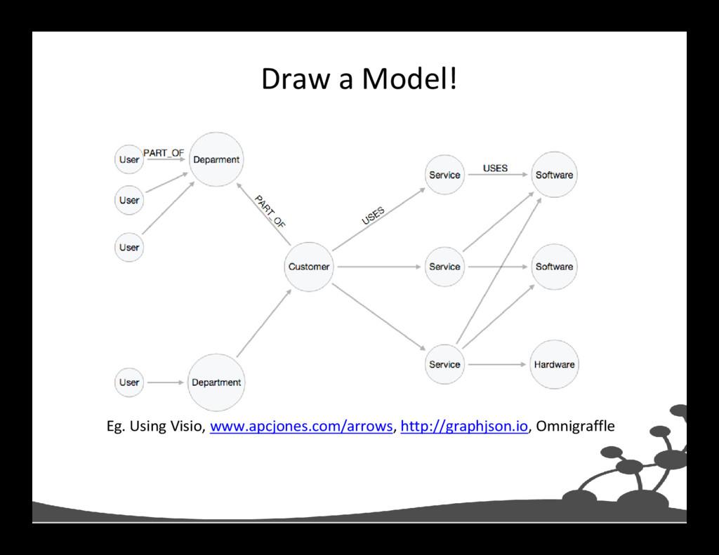 Draw a Model! Eg. Using Visio, www.apcjones.com...