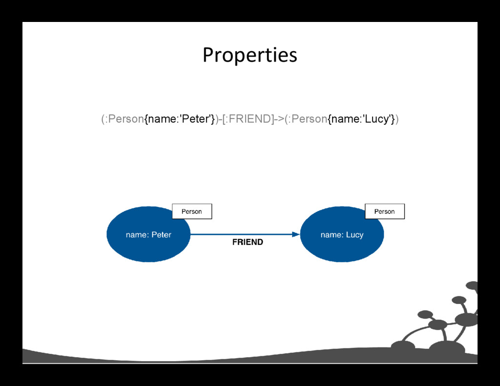 Properties (:Person{name:'Peter'})-[:FRIEND]->(...