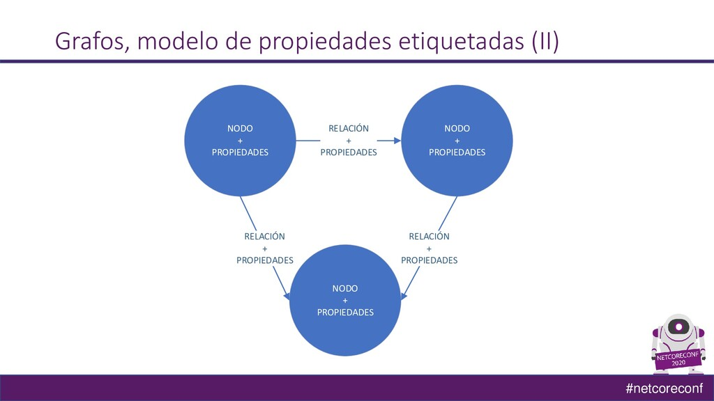 #netcoreconf NODO + PROPIEDADES NODO + PROPIEDA...