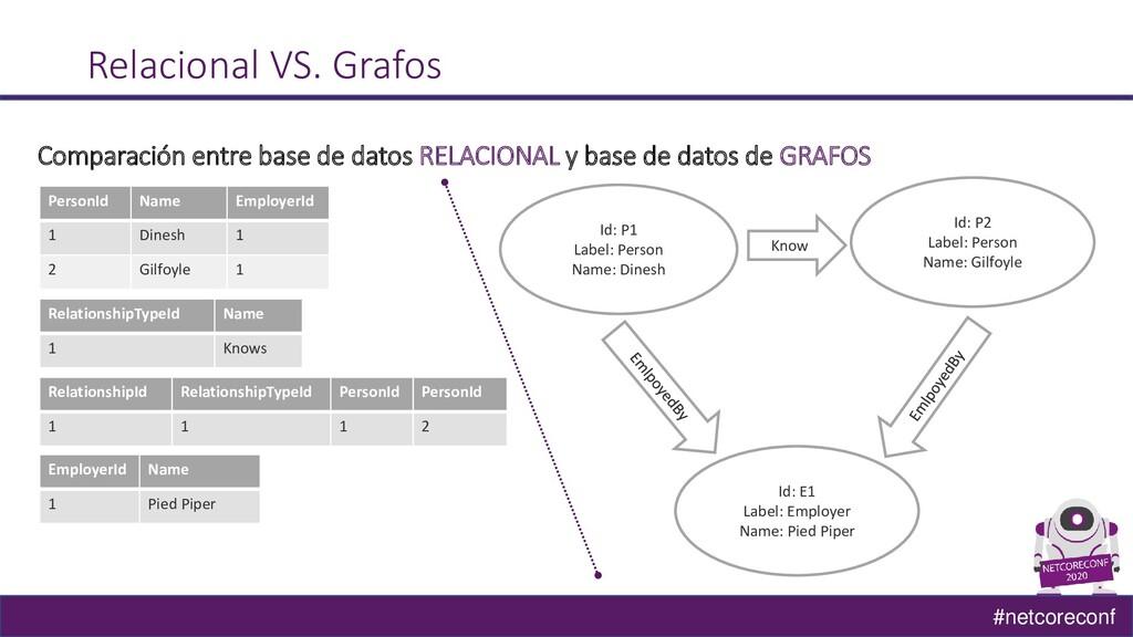 #netcoreconf Relacional VS. Grafos Comparación ...