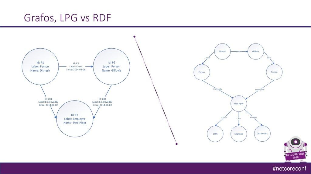 #netcoreconf Grafos, LPG vs RDF Id: P1 Label: P...