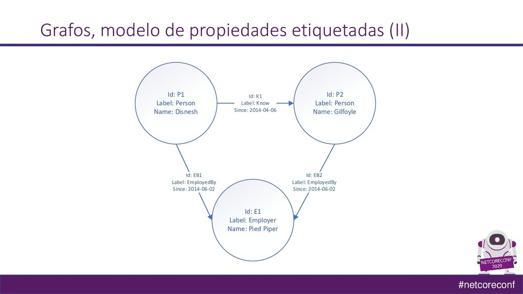 #netcoreconf Grafos, modelo de propiedades etiq...