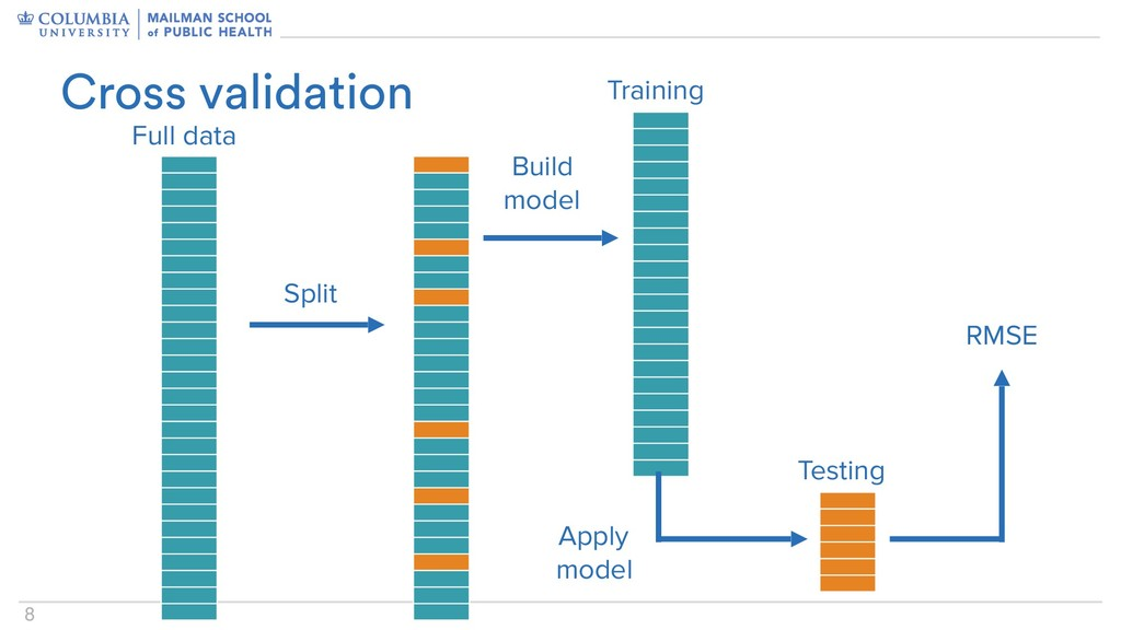 8 Cross validation Split Full data Training Tes...