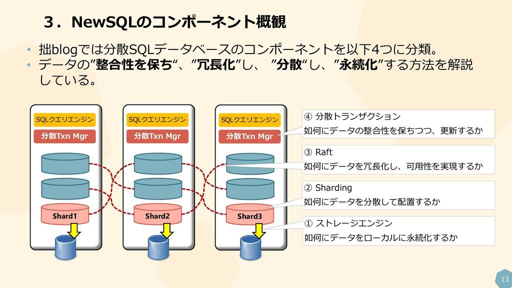 13 Shard2 SQLクエリエンジン 分散Txn Mgr 3.NewSQLのコンポーネント...