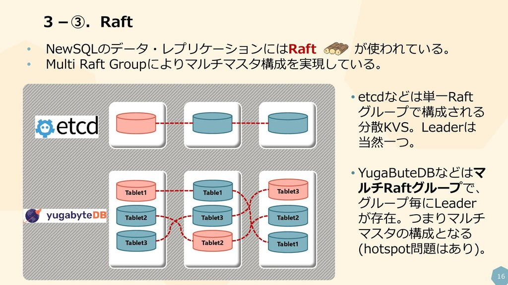 16 3-③.Raft Tablet2 Tablet1 Tablet2 Table1 Tabl...