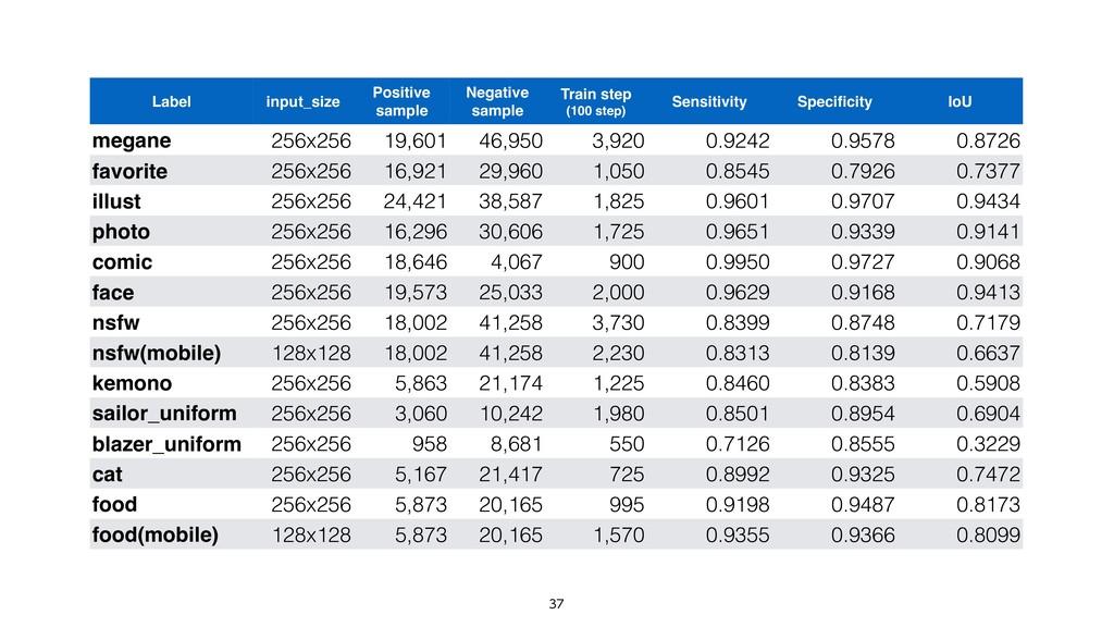 Label input_size Positive sample Negative sa...