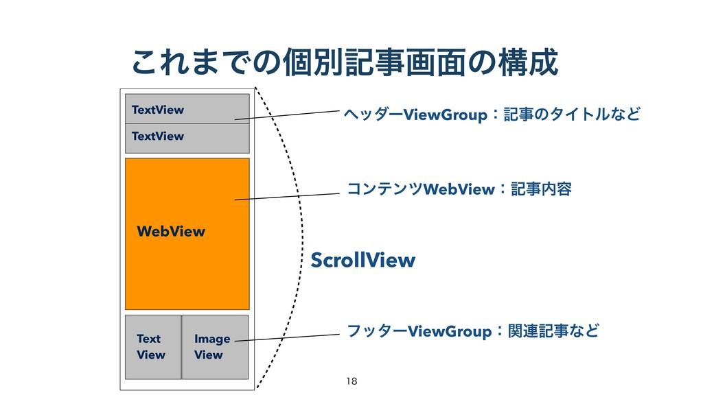͜Ε·Ͱͷݸผهը໘ͷߏ TextView WebView Image View Tex...