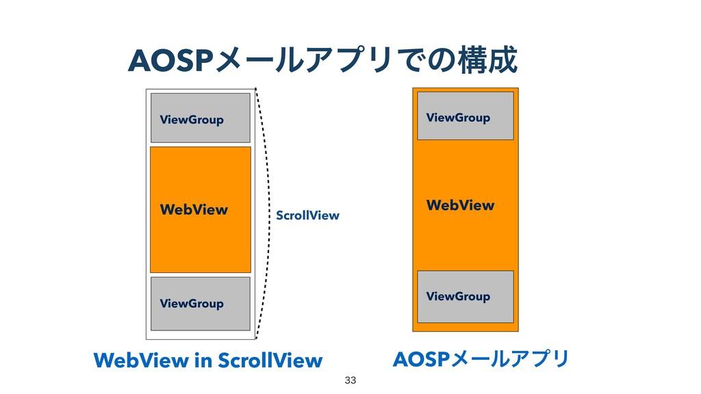 AOSPϝʔϧΞϓϦͰͷߏ WebView in ScrollView AOSPϝʔϧΞϓϦ...