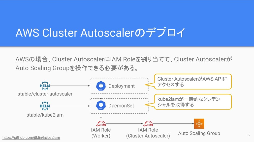 AWS Cluster Autoscalerのデプロイ AWSの場合、Cluster Auto...