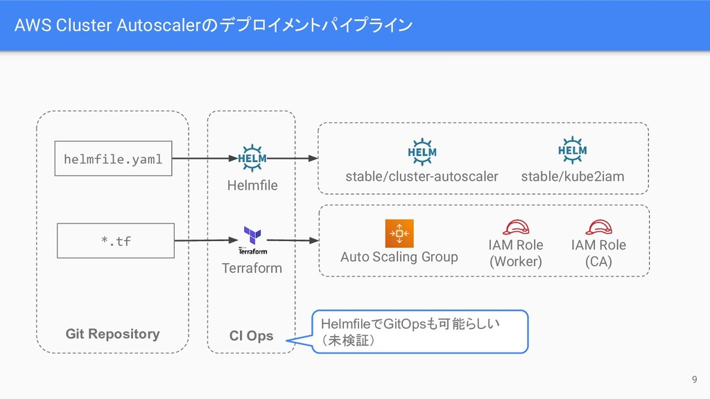 CI Ops AWS Cluster Autoscalerのデプロイメントパイプライン Hel...