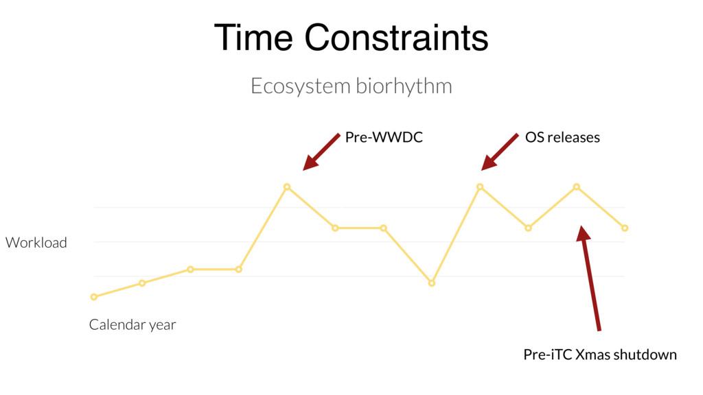 Time Constraints Ecosystem biorhythm Value Axis...