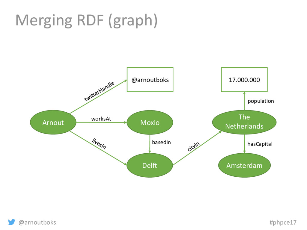 @arnoutboks #phpce17 Merging RDF (graph) Arnout...