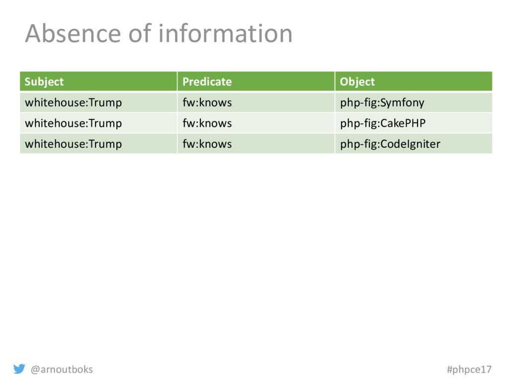 @arnoutboks #phpce17 Absence of information Sub...