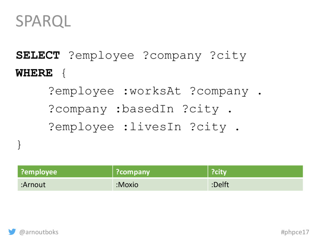 @arnoutboks #phpce17 SPARQL SELECT ?employee ?c...