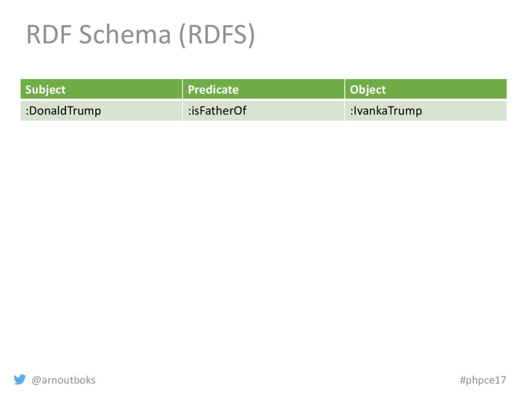 @arnoutboks #phpce17 RDF Schema (RDFS) Subject ...