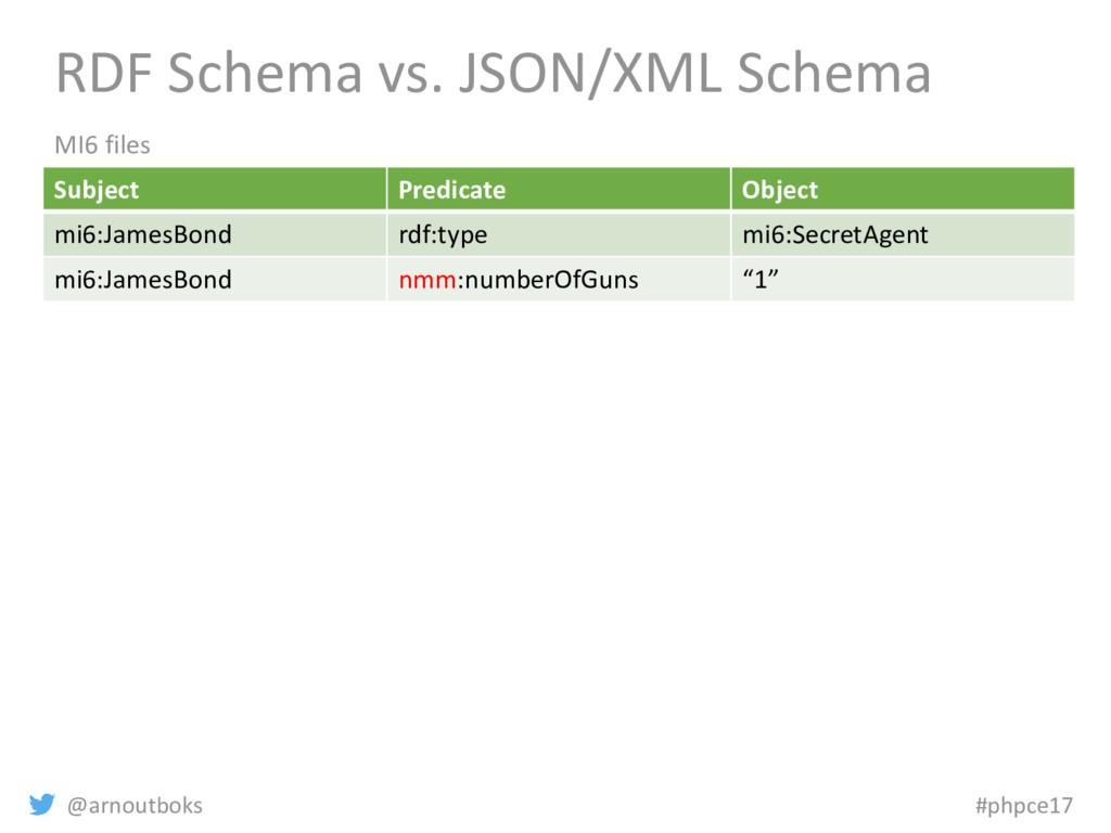 @arnoutboks #phpce17 RDF Schema vs. JSON/XML Sc...